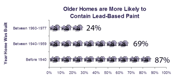 leadpaint_homeexposure